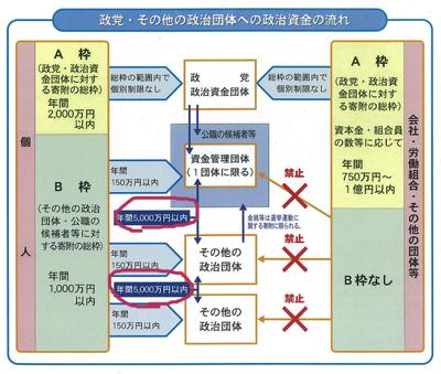 政治資金規正法2